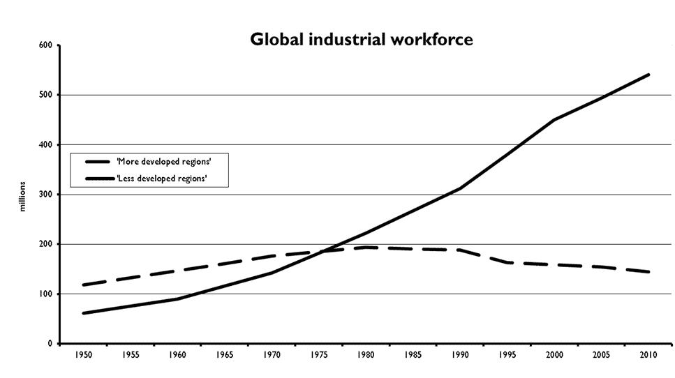 Global industrial Workforce